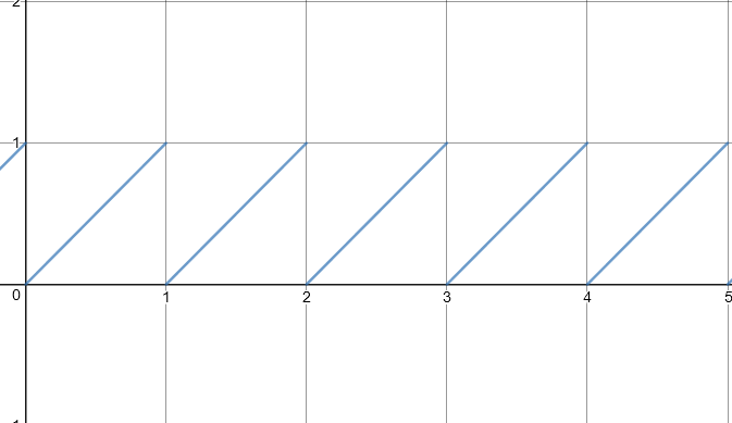 Graph of the value of frac(time) over time