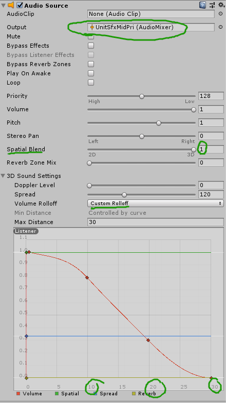 AudioSource with Output configured to UnitSfxMidPri and a custom falloff curve.